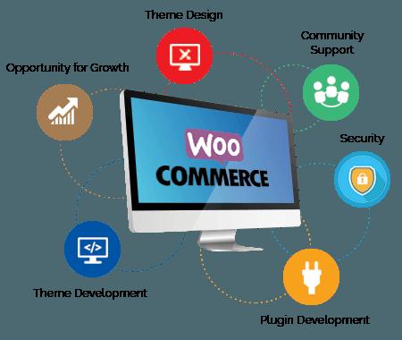 Woocommerce Web Development Company Thoothukudi